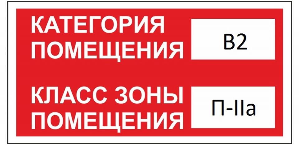 Классификация помещений по степени пожарной опасности