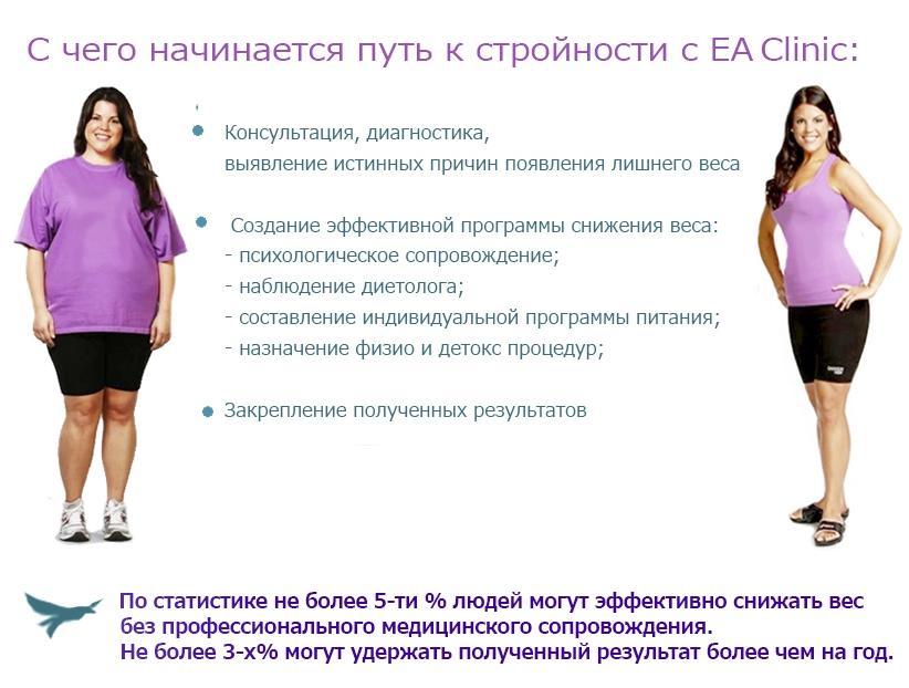 Психологические тренинги для похудения отзывы